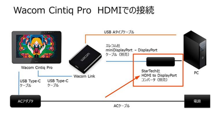 ワコムリンクとHDMIでの接続方法